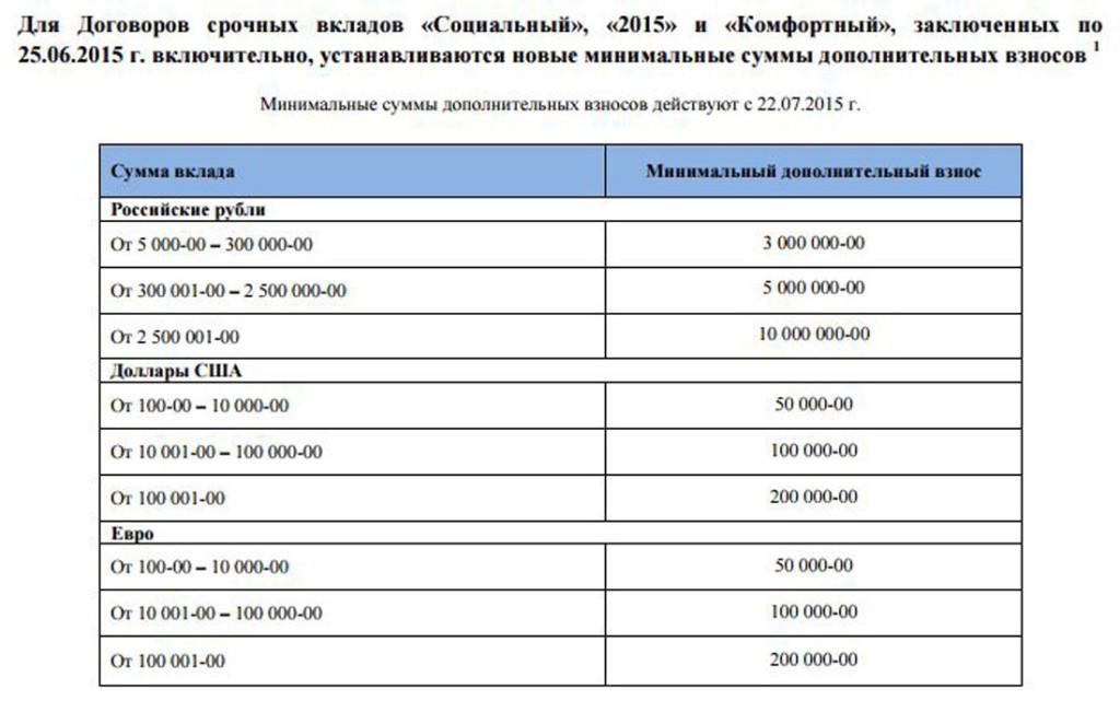 Вклады для физических лиц в банке Юниаструм