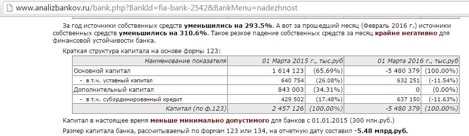 ФИА банк