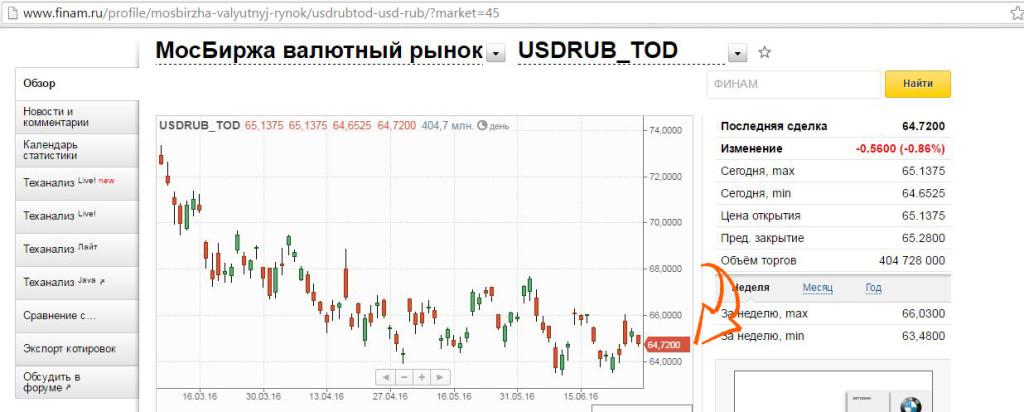 выгодный обмен валюты