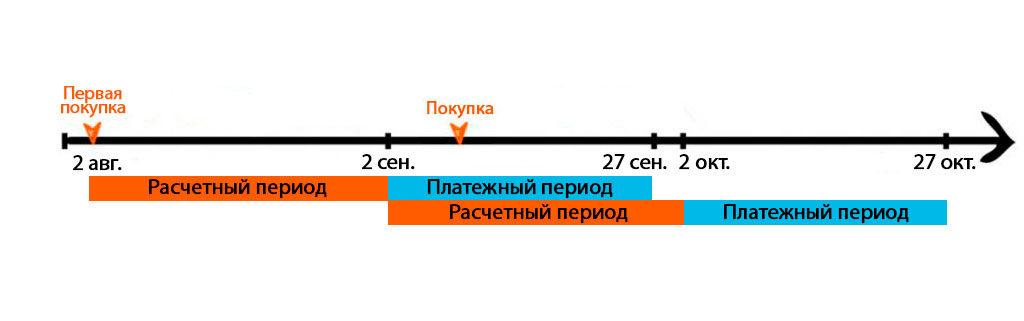 карта Тепло от банка Восточный