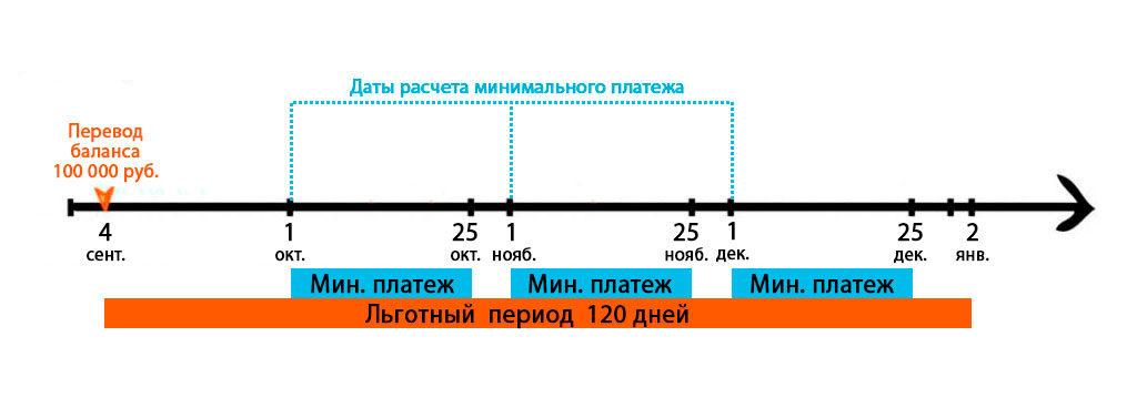 Банк русский стандарт кредитная карта заявка