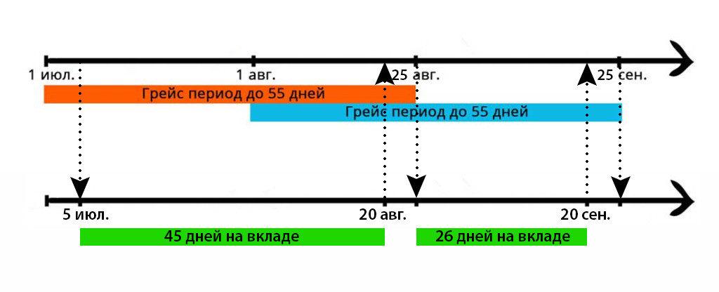 Карта хозяина от Россельхозбанка