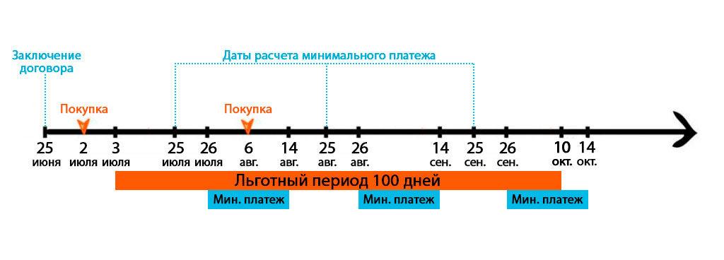 карта Альфа-Банка 100