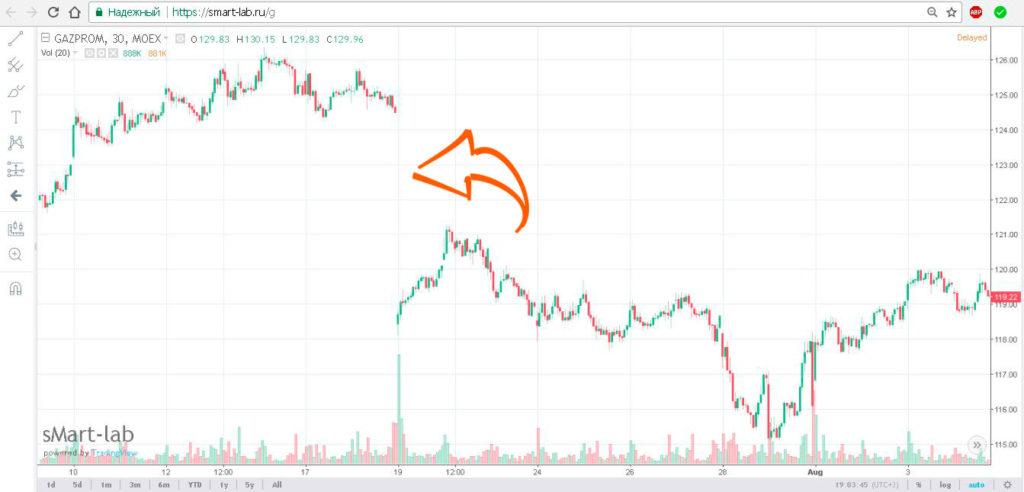 купить акции