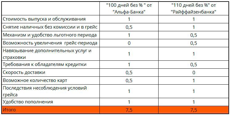 alfa-100-dney-bez-%-raif-110-dney-bez-%