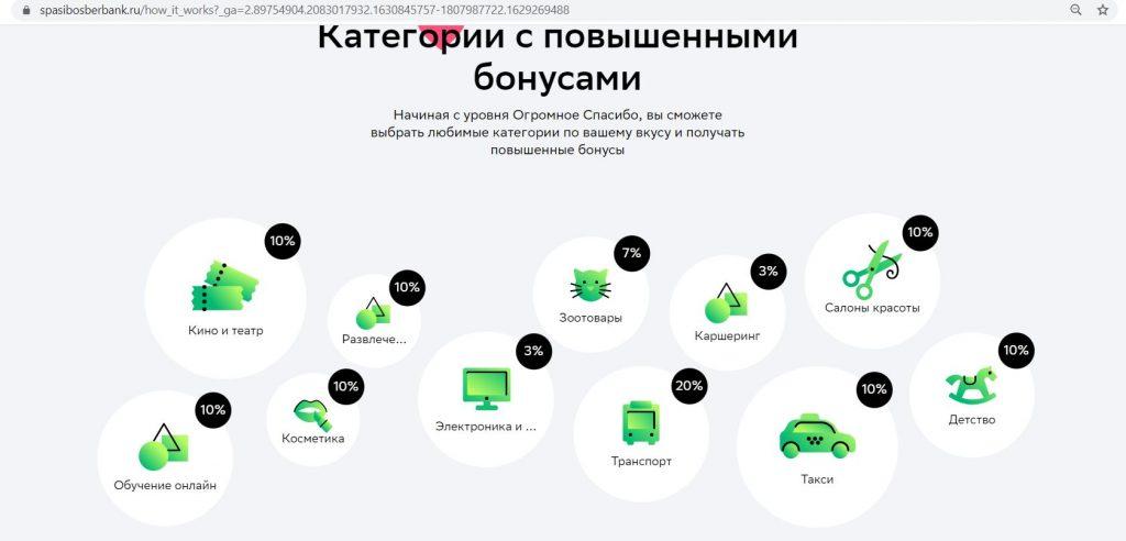 Кредитная СберКарта
